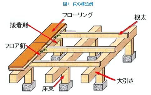 床構造.png